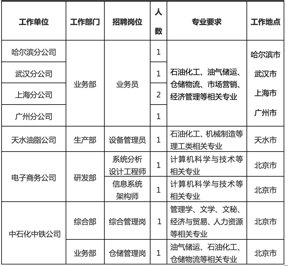 招聘岗位及职数.jpg